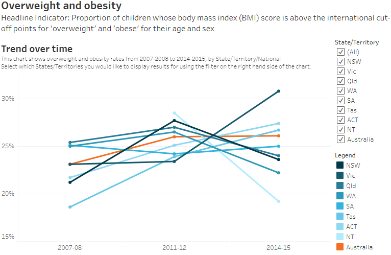Overweight and obesity : Trend over time